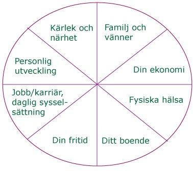 Livshjulet